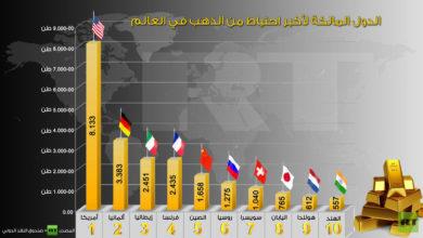 Photo of تركيا وروسيا يتصدران شراء الذهب .. وأوزباكستان وتشيك يتجهان للبيع