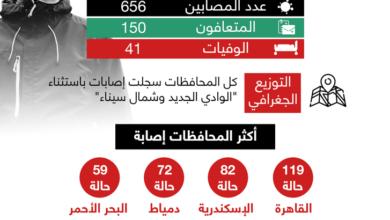 Photo of محافظتان فقط بلا كورونا.. تعرف على أكثر محافظات مصر إصابة بالفيروس