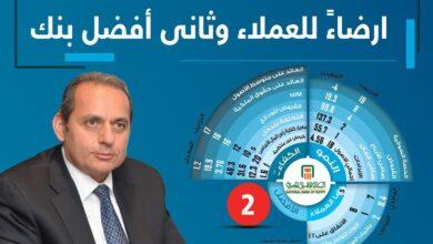 Photo of البنك الأهلي يحصد المركز الأول في رضا العملاء بمؤشر بيزنس نيوز
