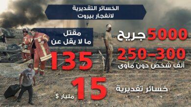 Photo of انفجار بيروت: خسائر فادحة وأضرار بمليارات الدولارات