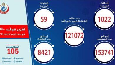 Photo of الأعداد تتجاوز الـ1000 إصابة.. «الصحة» تعلن بيان كورونا اليوم الخميس