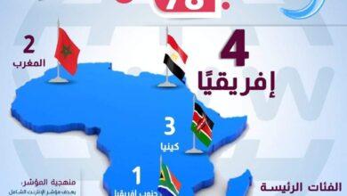 Photo of بالإنفوجراف: مصر تحتل المركز الـ 73 عالمياً في مؤشر الإنترنت الشامل 2021