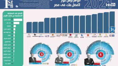 Photo of مؤشر بيزنس نيوز: «التجاري الدولي» بنك العام و«مصر» الأسرع نمواً و«الأهلي» الأفضل تكنولوجياً