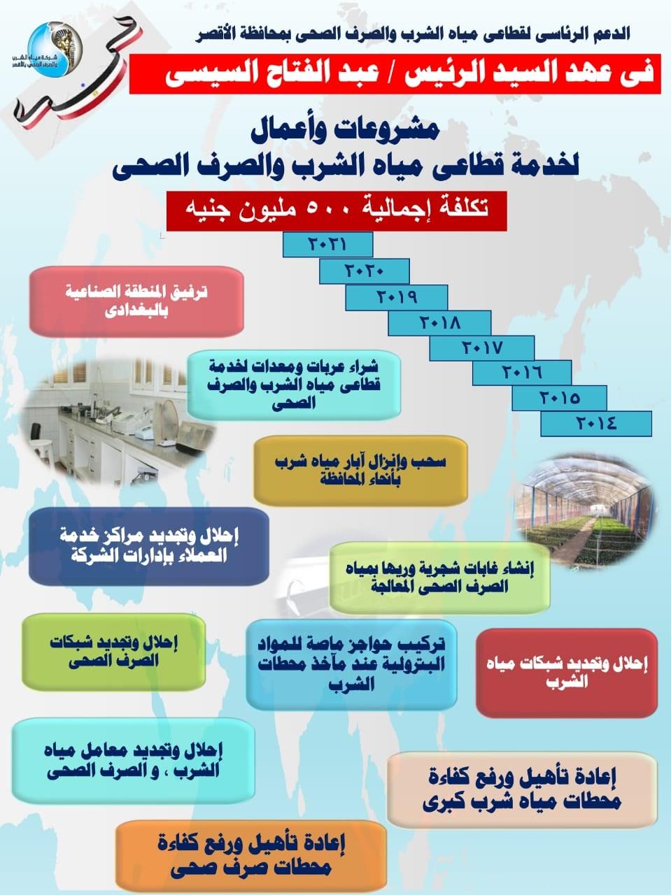 مشروعات أعمال مياه الشرب و الصرف الصحي