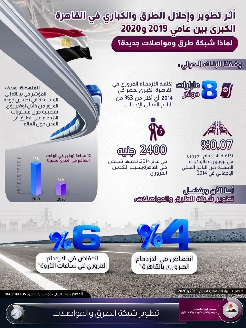 الازدحام المروري